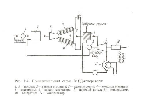 Электрические станции с МГД-генераторами :: Назначение и типы электростанций :: Технические науки, производство :: Материалы Ene