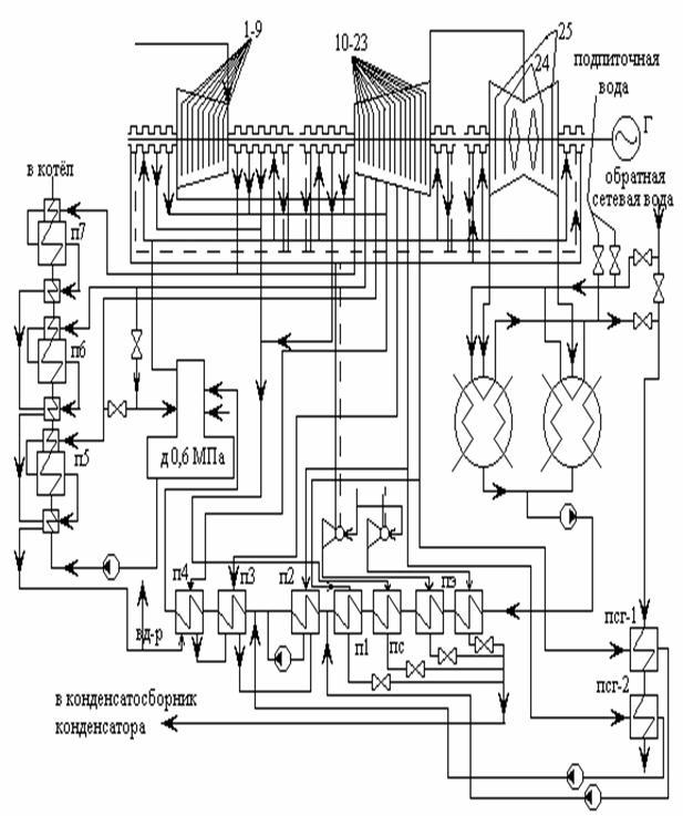 Схема тепловых отборов с