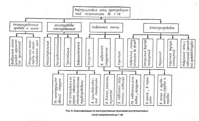 Примерная классификация сетей